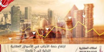 ارتفاع حصة الأجانب في الأسواق العقارية التركية إلى 5 بالمئة