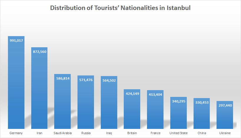 Number of tourists in Turkey 2018