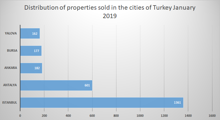 Foreigners property ownership