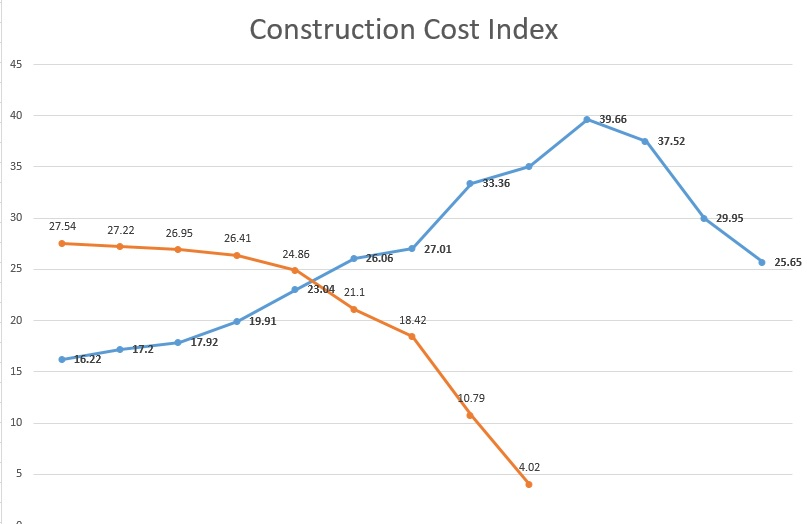 Construction costs in Turkey